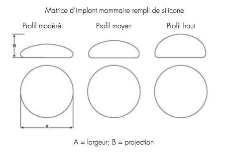 Matrice d'implant mammaire rempli de silicone